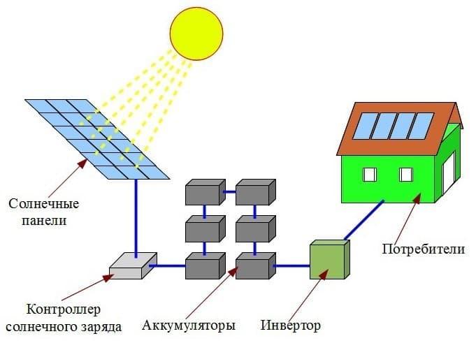 Как устроена бытовая солнечная электростанция